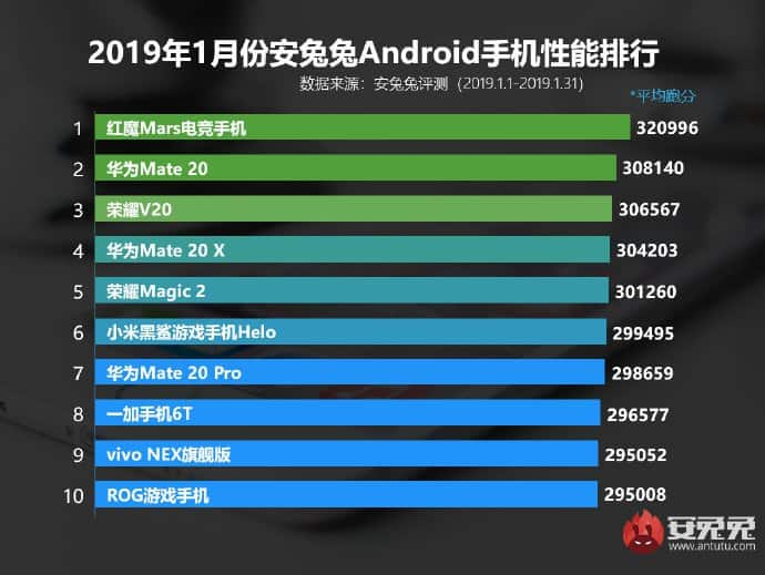 AnTuTu top 10 Android phones for January 2019
