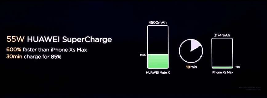 Huawei's 55W SuperCharge technology will be especial to the Mate X for the time being