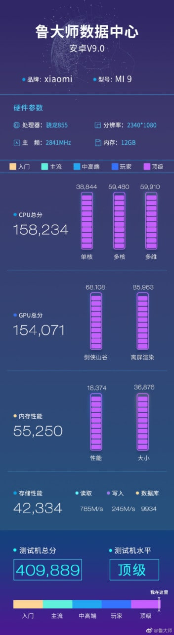 Xiaomi Mi 9 with 12 GB RAM scores highest on Master Lu