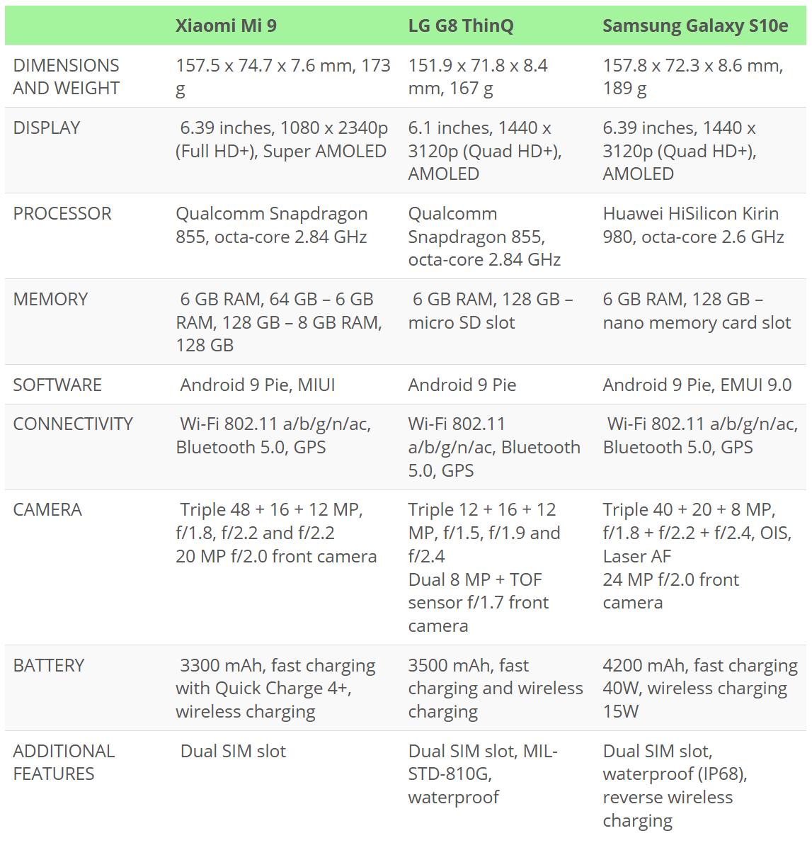 Xiaomi Mi 9 vs LG G8 ThinQ vs Samsung Galaxy S10e