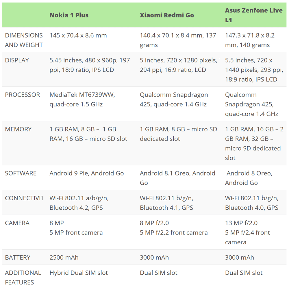 Nokia 1 Plus vs Redmi Go vs Asus Zenfone Live L1