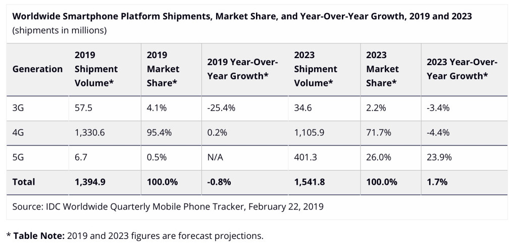 Phone Market decline coming to continue 2019