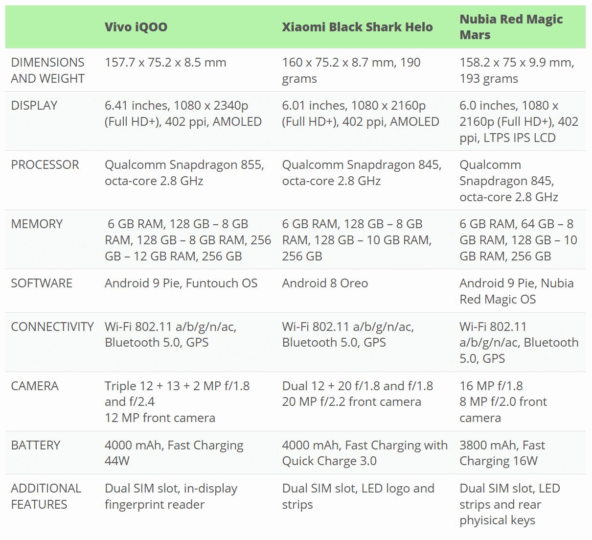 Vivo iQOO vs Xiaomi Black Shark Helo vs Nubia Red Magic Mars