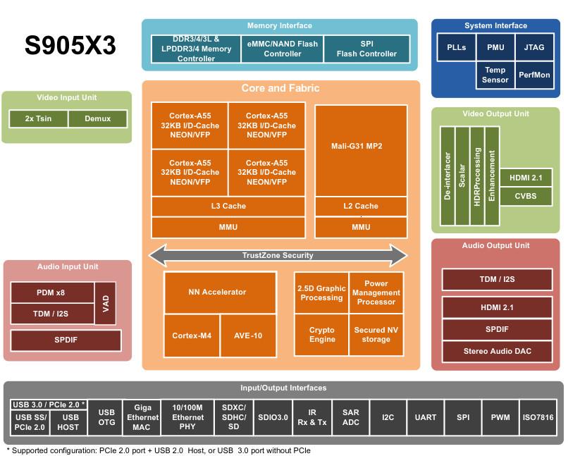 S905X3-Block-Diagram
